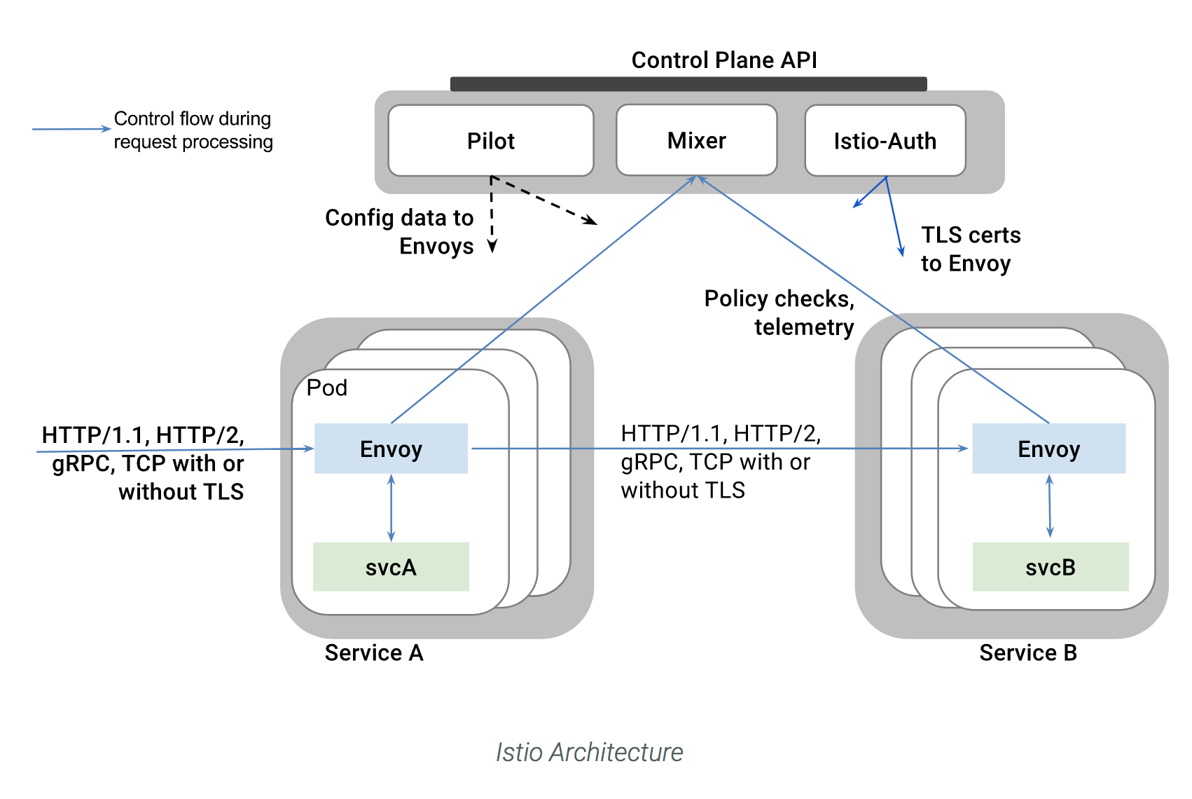 Deploying Istio On Azure Kubernetes Service  Aks